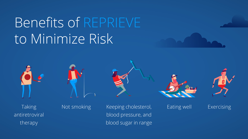 Benefits of REPRIEVE to Minimize Risk